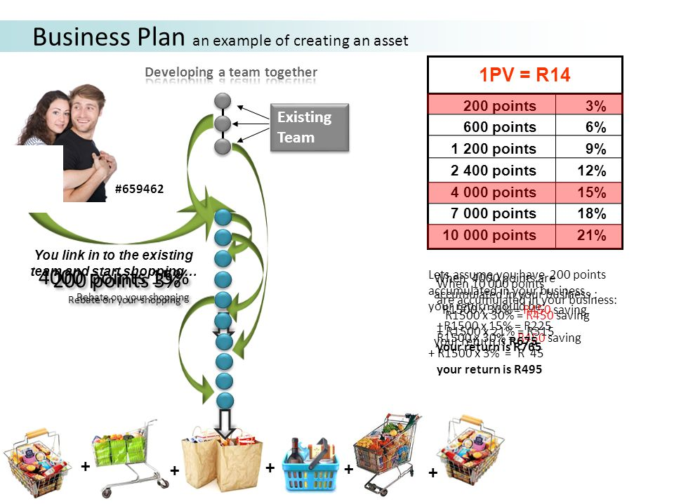 You link in to the existing team and start shopping… Existing Team Business Plan an example of creating an asset + + + #659462 + 200 points 3% 600 points 6% 1 200 points 9% 2 400 points 12% 4 000 points 15% 7 000 points 18% 10 000 points 21% 1PV = R14 + 200 points 3% Rebate on your shopping 200 points 3% Rebate on your shopping Lets assume you have 200 points accumulated in your business, your return would be: R1500 x 30% = R450 saving + R1500 x 3% = R 45 your return is R495 4000 points 15% Rebate on your shopping 4000 points 15% Rebate on your shopping When 4000 points are accumulated in your business : R1500 x 30% = R450 saving +R1500 x 15% = R225 your return is R675 When 10 000 points are accumulated in your business: R1500 x 30% = R450 saving + R1500 x 21% = R315 your return is R765