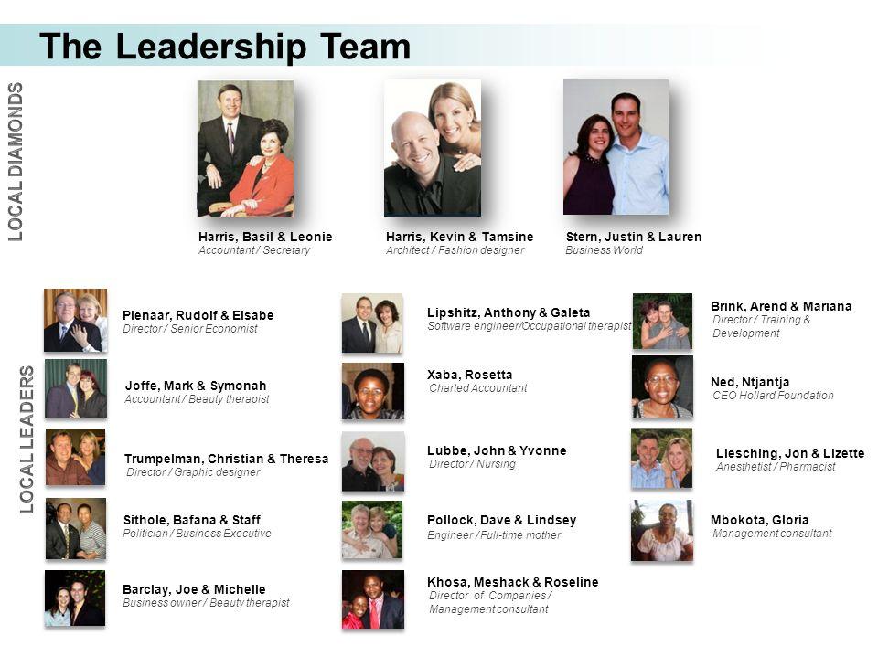 The Leadership Team Joffe, Mark & Symonah Accountant / Beauty therapist Harris, Kevin & Tamsine Architect / Fashion designer Harris, Basil & Leonie Ac