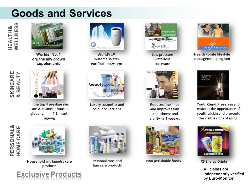 Goods and Services All claims are independently verified by Euro-Monitor Non perishable foods Reduces fine lines and improves skin smoothness and clar