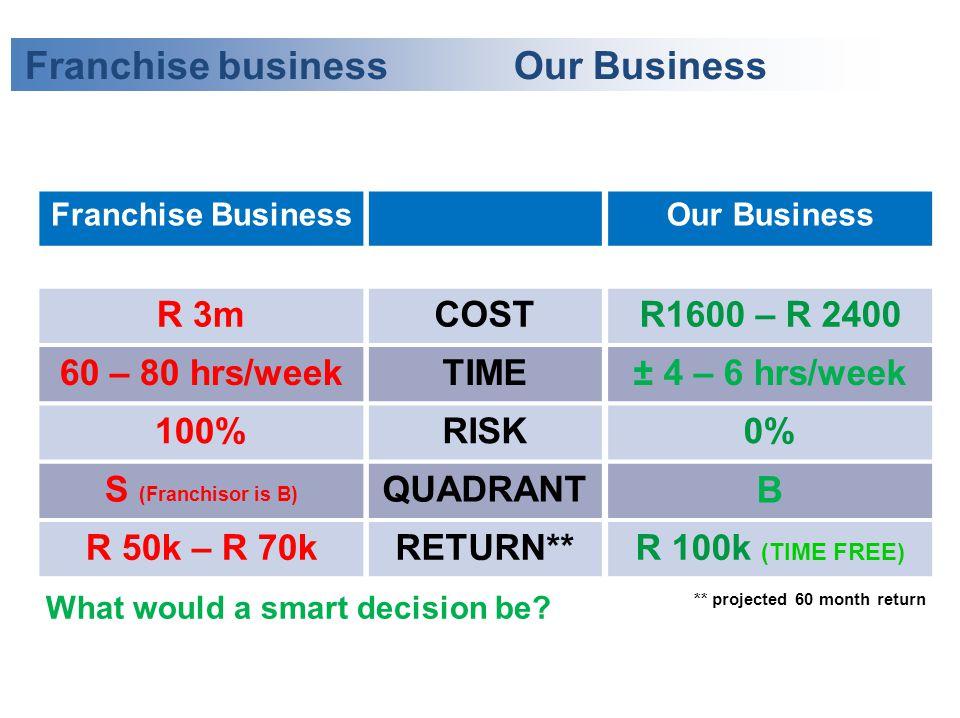 Franchise Business R 3m 60 – 80 hrs/week 100% S (Franchisor is B) R 50k – R 70k Our Business R1600 – R 2400 ± 4 – 6 hrs/week 0% B R 100k (TIME FREE) C