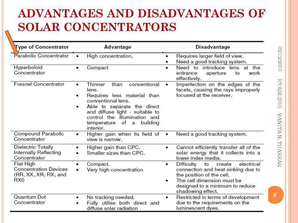 ADVANTAGES AND DISADVANTAGES OF SOLAR CONCENTRATORS 02/12/2013 6 ICORE-2013 VANITA N. THAKKAR