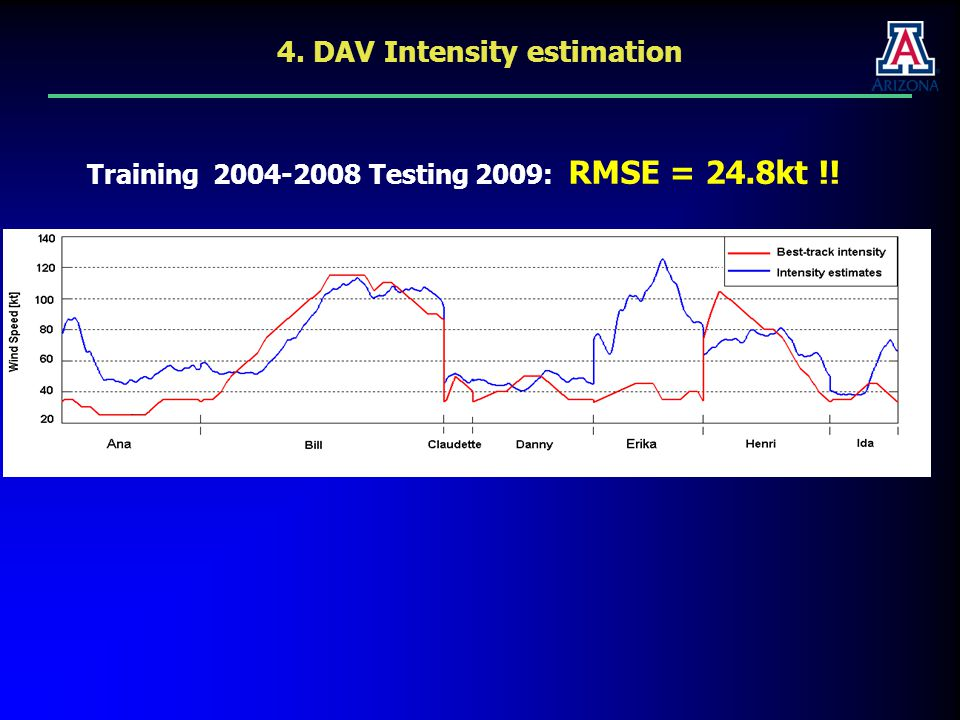 Training 2004-2008 Testing 2009: RMSE = 24.8kt !! 4. DAV Intensity estimation