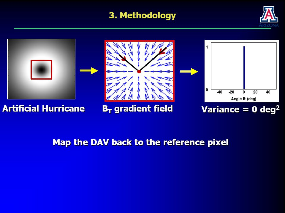 Choose a different reference pixel and calculate the DAV 3. Methodology