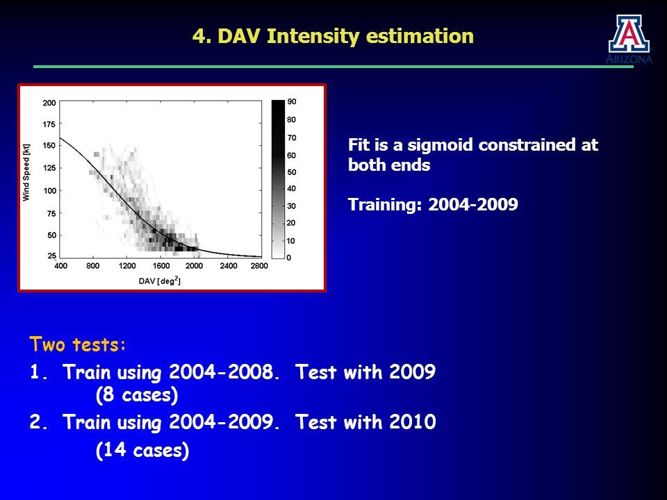 4. DAV Intensity estimation Fit is a sigmoid constrained at both ends Training: 2004-2009 Two tests: 1.Train using 2004-2008. Test with 2009 (8 cases)