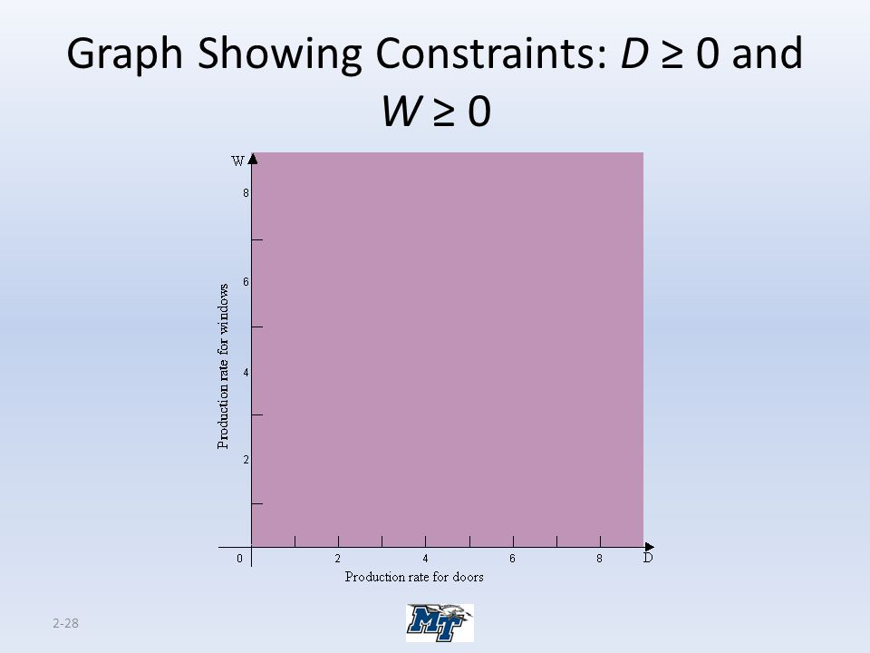 2-28 Graph Showing Constraints: D ≥ 0 and W ≥ 0