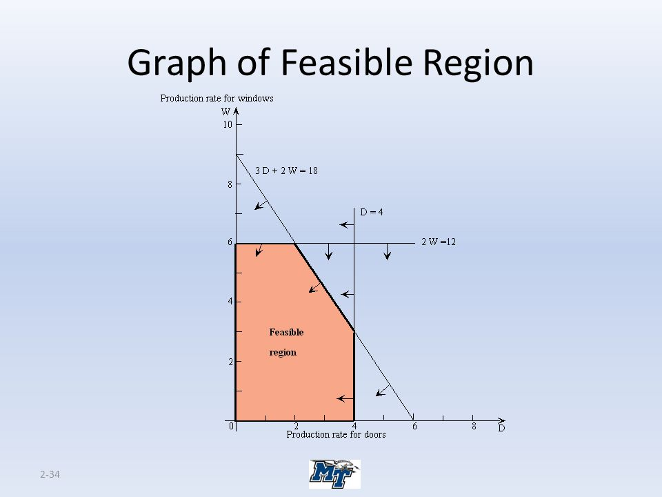 2-34 Graph of Feasible Region
