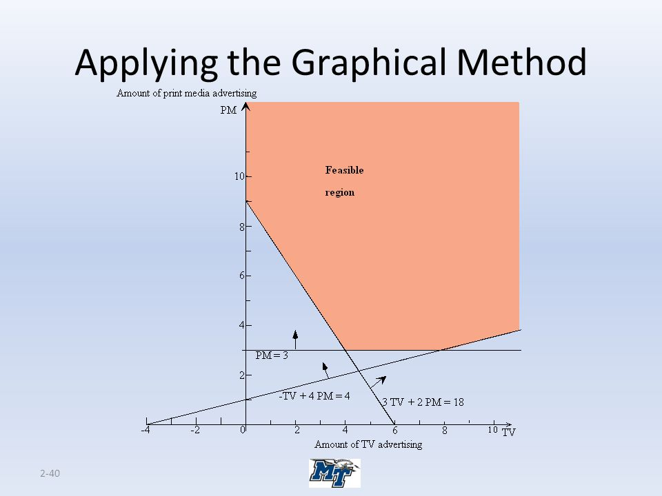 2-40 Applying the Graphical Method