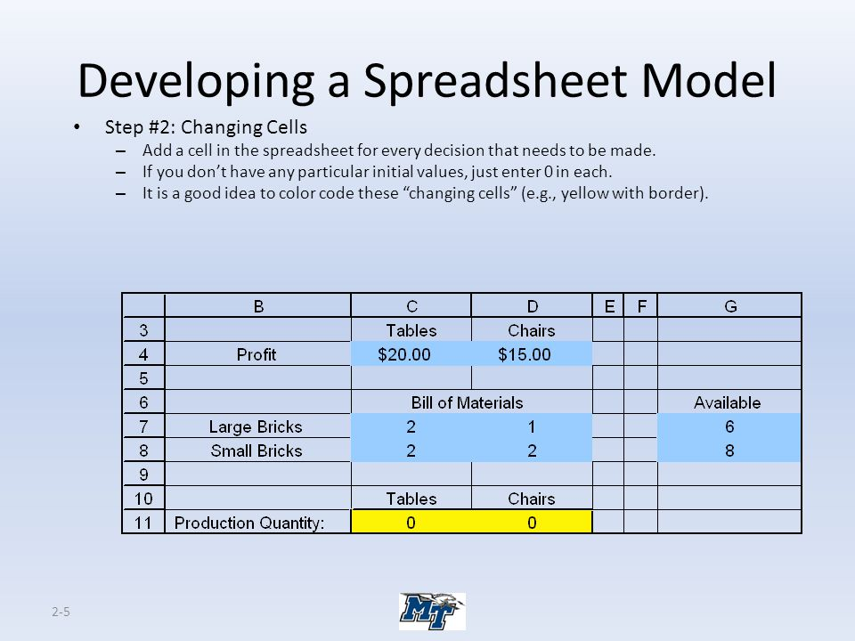2-5 Developing a Spreadsheet Model Step #2: Changing Cells – Add a cell in the spreadsheet for every decision that needs to be made. – If you don't ha