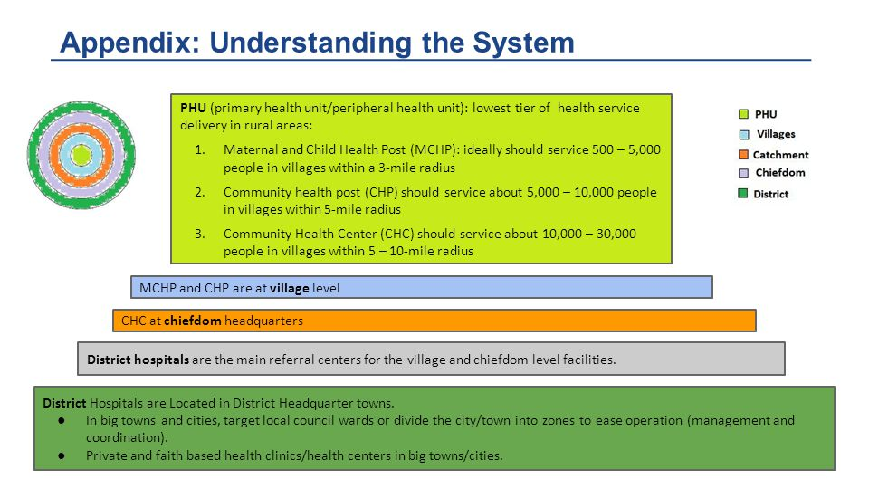 Appendix: Understanding the System PHU (primary health unit/peripheral health unit): lowest tier of health service delivery in rural areas: 1.Maternal