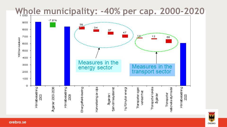 orebro.se Whole municipality: -40% per cap.