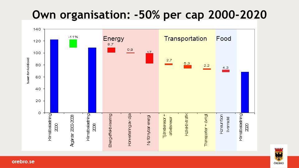 orebro.se Own organisation: -50% per cap 2000-2020 FoodEnergyTransportation