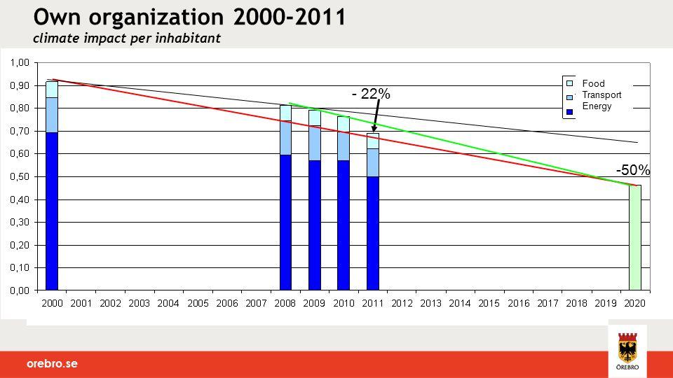 orebro.se Own organization 2000-2011 climate impact per inhabitant - 22% -50% Food Transport Energy