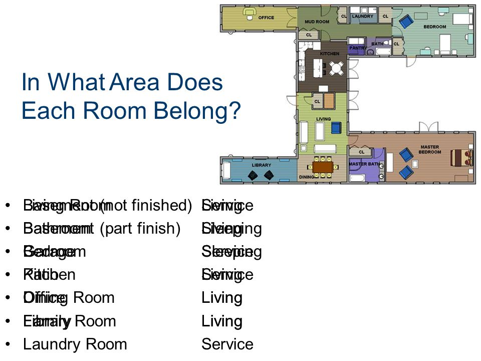In What Area Does Each Room Belong? Living Room Bathroom Bedroom Kitchen Dining Room Family Room Laundry Room Basement (not finished) Basement (part f