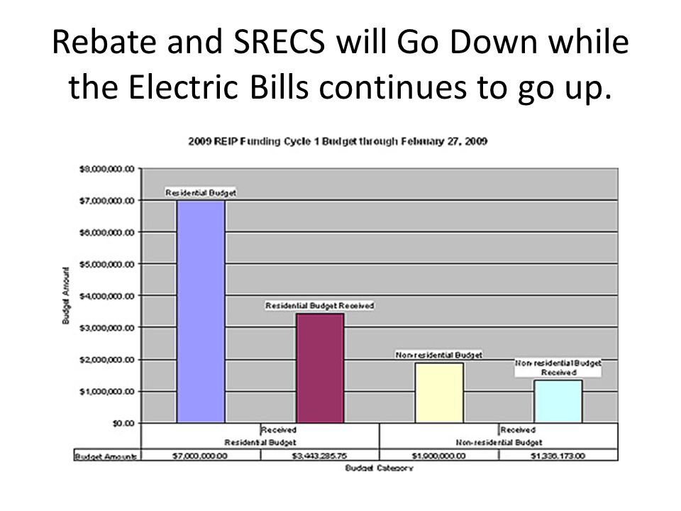 Rebate and SRECS will Go Down while the Electric Bills continues to go up.