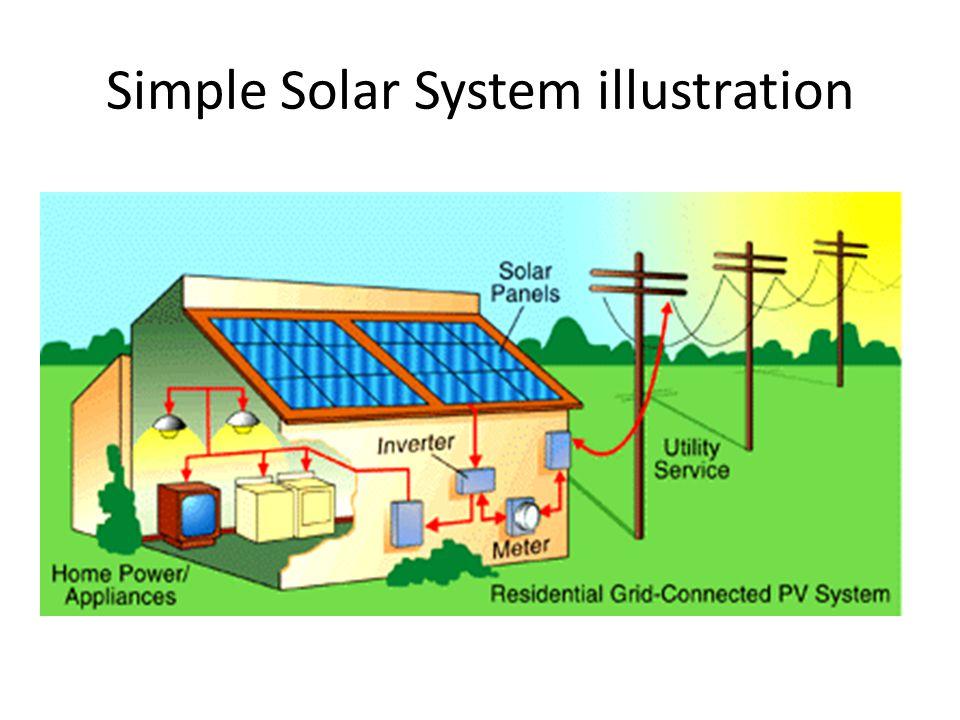 Simple Solar System illustration