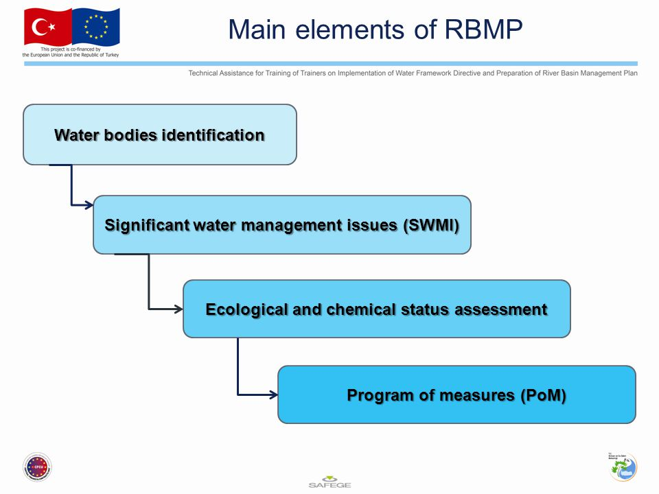 Main elements of RBMP Water bodies identification Significant water management issues (SWMI) Ecological and chemical status assessment Program of measures (PoM)