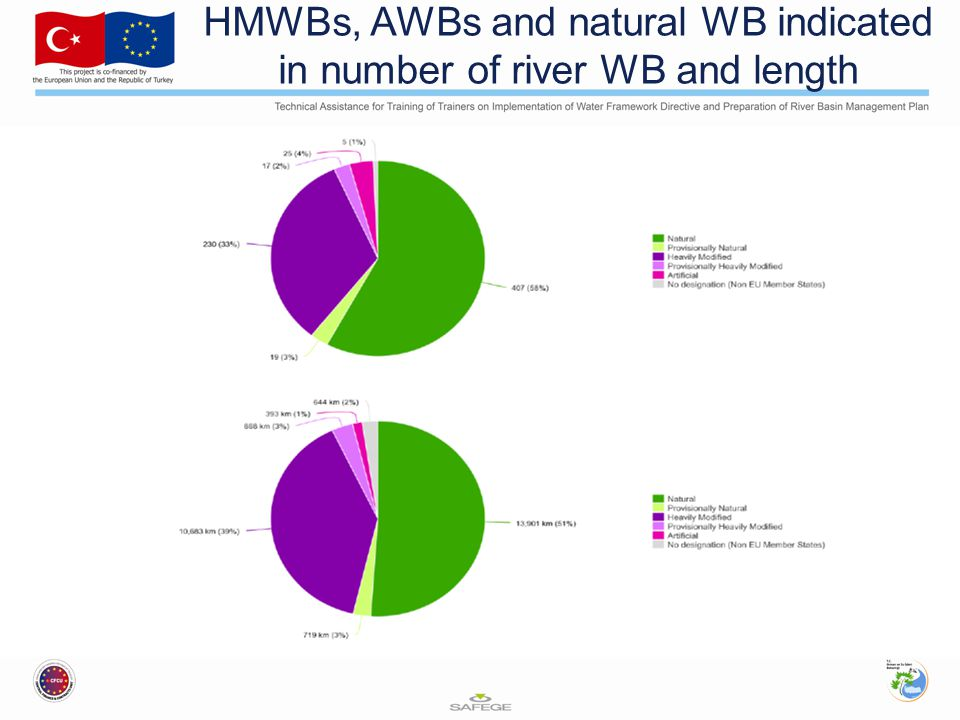 HMWBs, AWBs and natural WB indicated in number of river WB and length