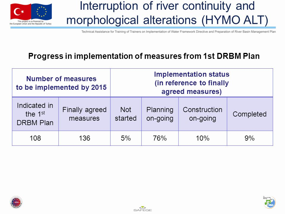 Interruption of river continuity and morphological alterations (HYMO ALT) Progress in implementation of measures from 1st DRBM Plan Number of measures to be implemented by 2015 Implementation status (in reference to finally agreed measures) Indicated in the 1 st DRBM Plan Finally agreed measures Not started Planning on-going Construction on-going Completed 1081365%76%10%9%