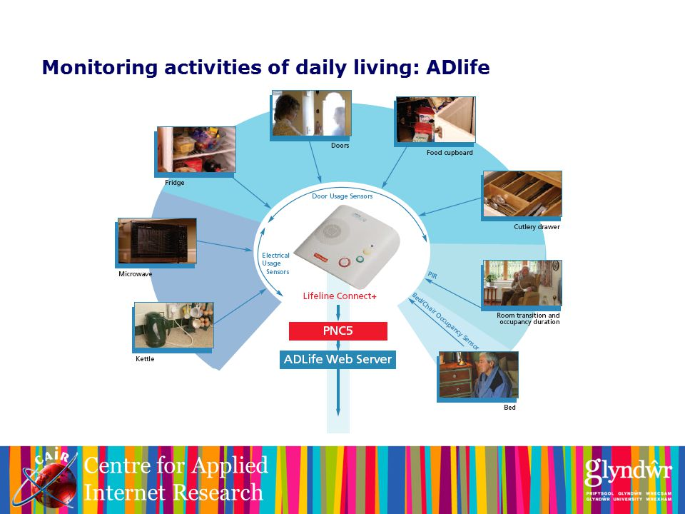 Centre for Applied Internet Research Monitoring activities of daily living: ADlife
