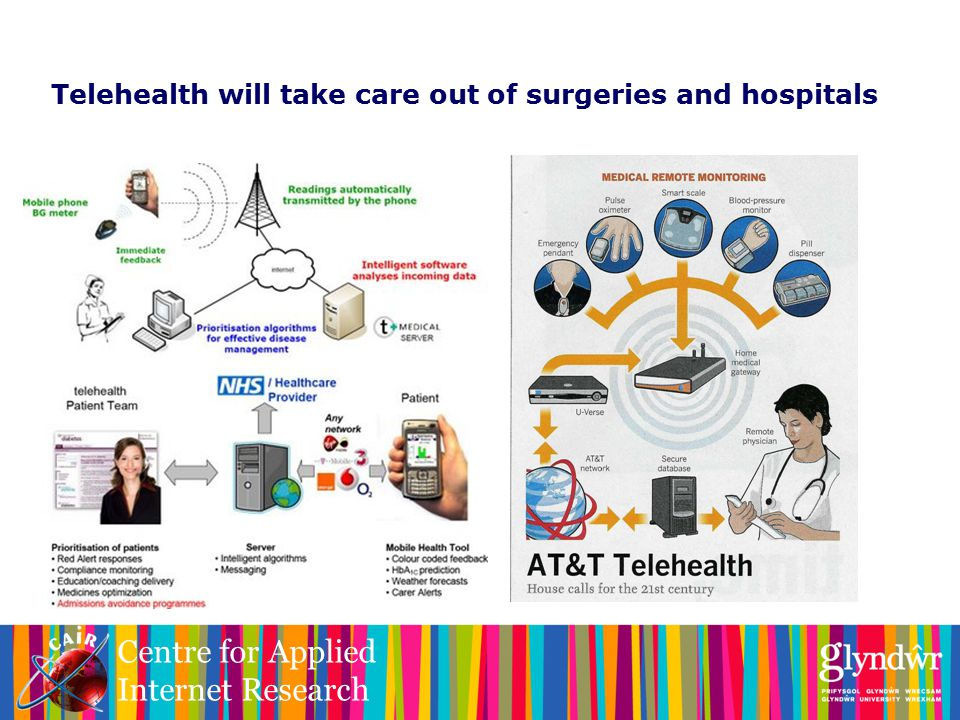 Centre for Applied Internet Research Telehealth will take care out of surgeries and hospitals