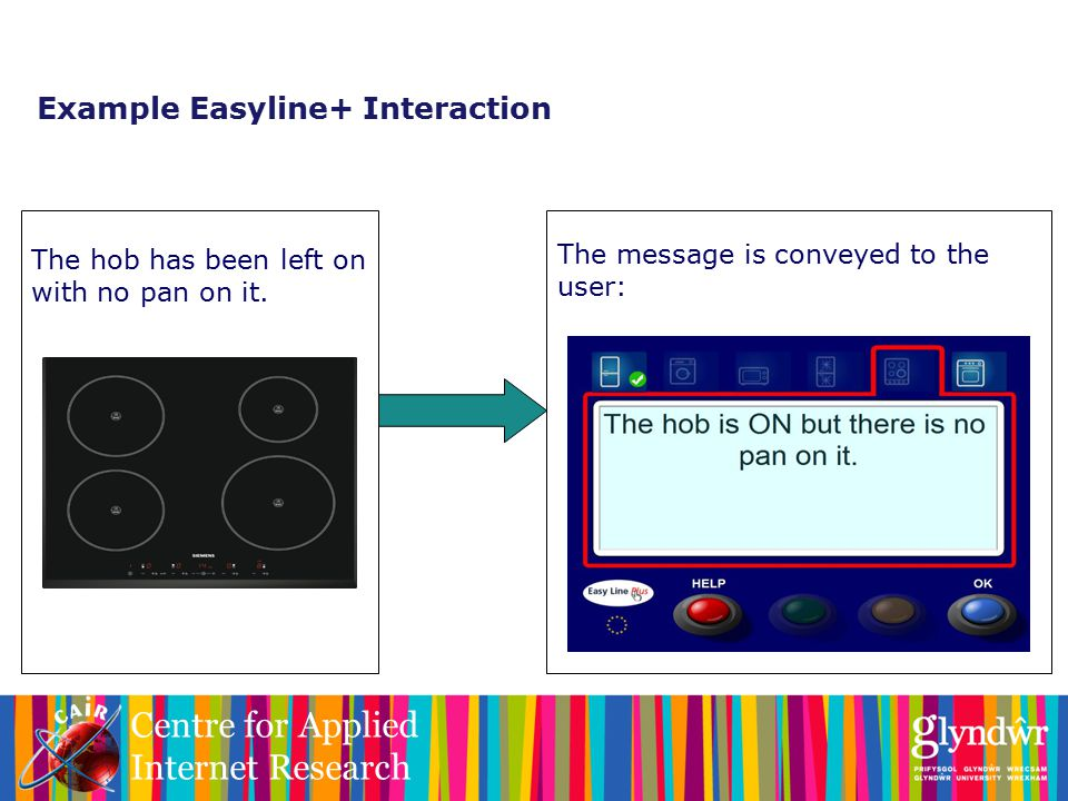 Centre for Applied Internet Research Example Easyline+ Interaction The hob has been left on with no pan on it.