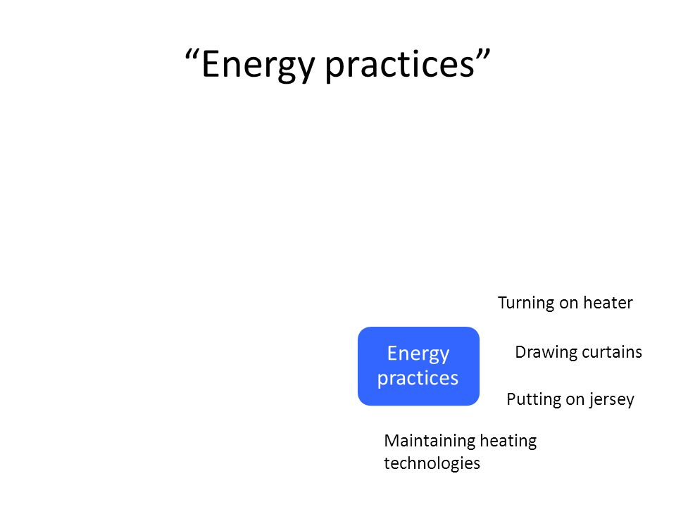 Energy practices Energy practices Turning on heater Putting on jersey Maintaining heating technologies Drawing curtains