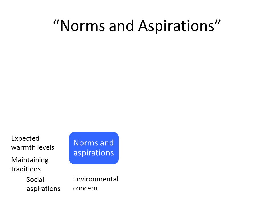 Norms and Aspirations Norms and aspirations Social aspirations Environmental concern Expected warmth levels Maintaining traditions