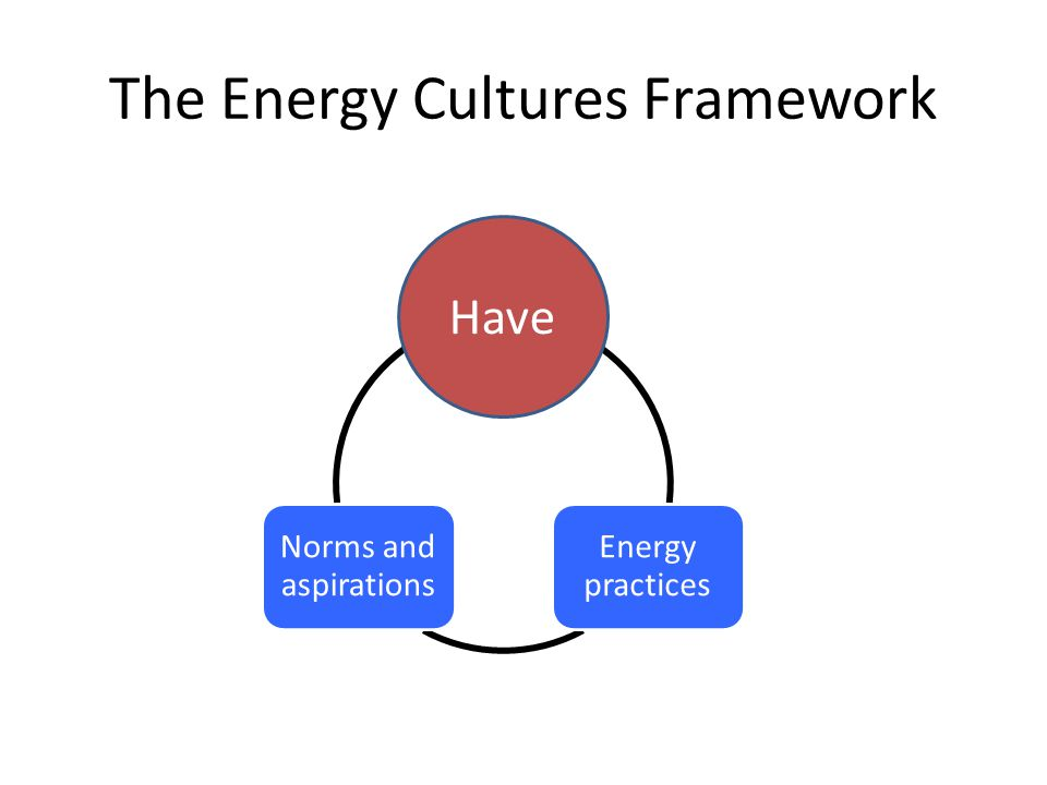 Material culture Energy practices Norms and aspirations Have The Energy Cultures Framework