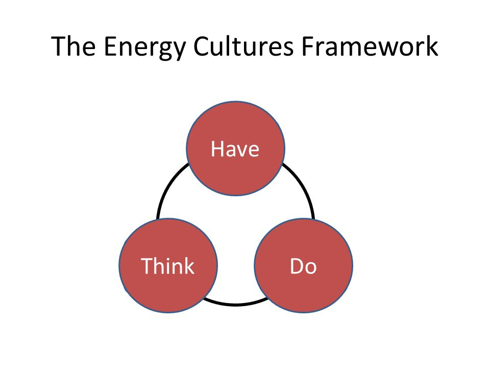 Material culture Energy practices Norms and aspirations Have Think Do The Energy Cultures Framework
