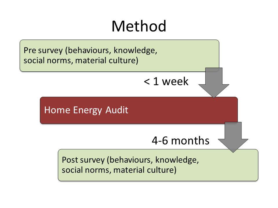 Method Pre survey (behaviours, knowledge, social norms, material culture) Home Energy Audit Post survey (behaviours, knowledge, social norms, material culture) < 1 week 4-6 months