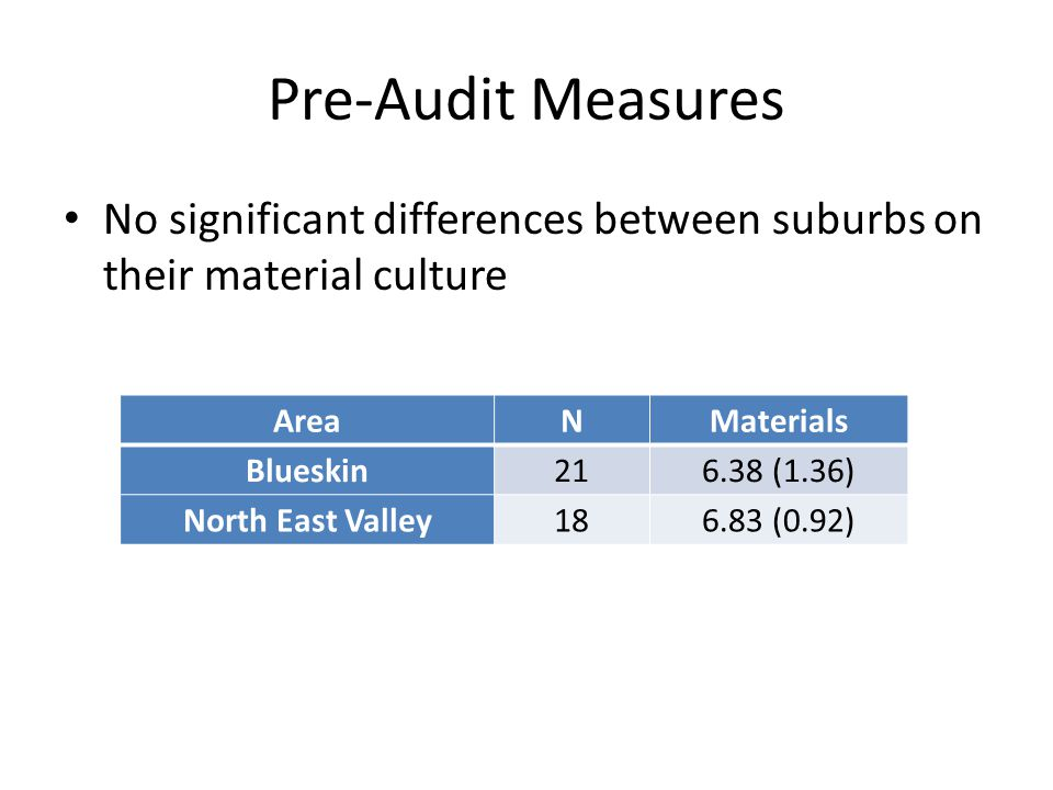 Pre-Audit Measures No significant differences between suburbs on their material culture AreaNMaterials Blueskin216.38 (1.36) North East Valley186.83 (0.92)