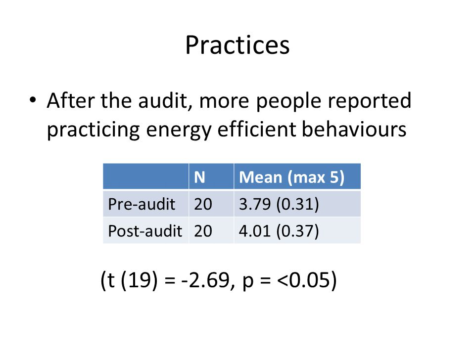 Practices After the audit, more people reported practicing energy efficient behaviours (t (19) = -2.69, p = <0.05) NMean (max 5) Pre-audit203.79 (0.31) Post-audit204.01 (0.37)
