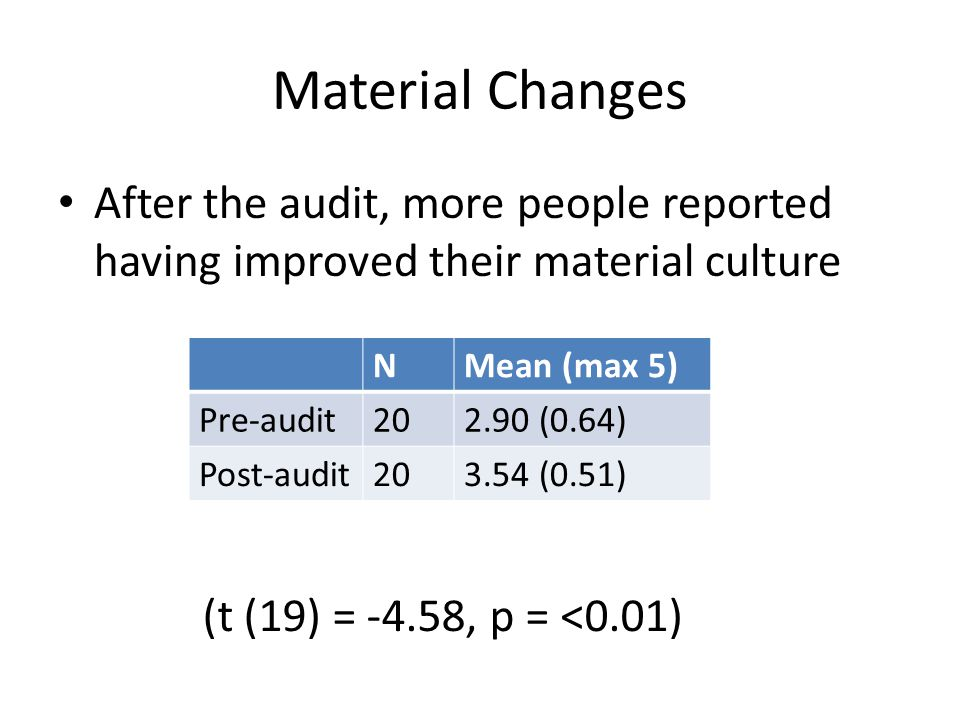 Material Changes After the audit, more people reported having improved their material culture NMean (max 5) Pre-audit202.90 (0.64) Post-audit203.54 (0.51) (t (19) = -4.58, p = <0.01)
