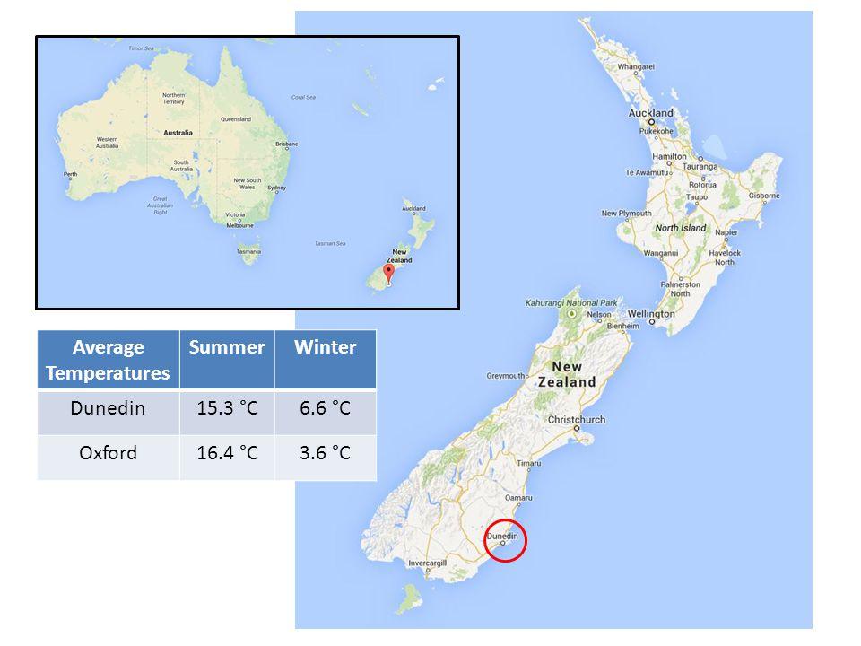 Average Temperatures SummerWinter Dunedin15.3 °C6.6 °C Oxford16.4 °C3.6 °C