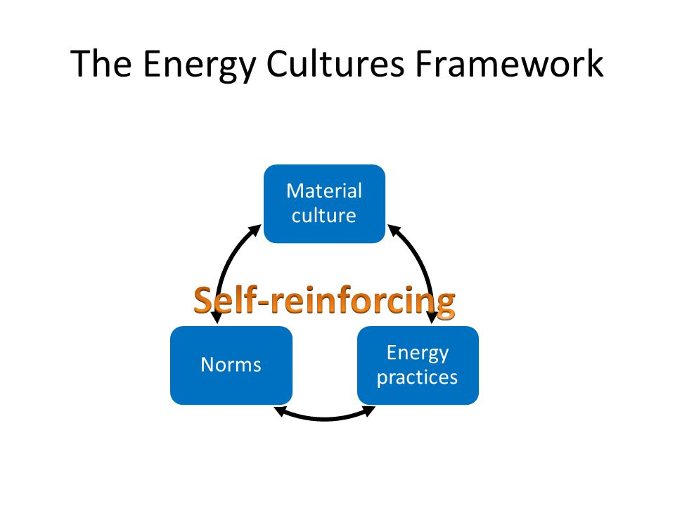 The Energy Cultures Framework Energy practices Norms Material culture