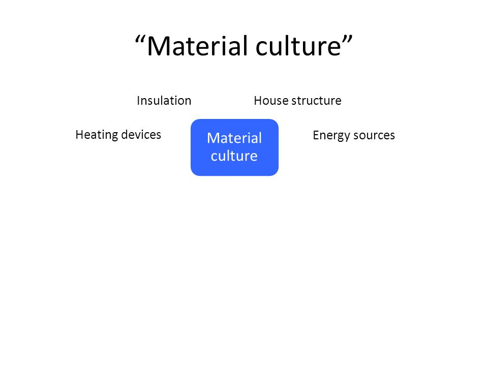 Material culture Material culture Heating devices Energy sources InsulationHouse structure