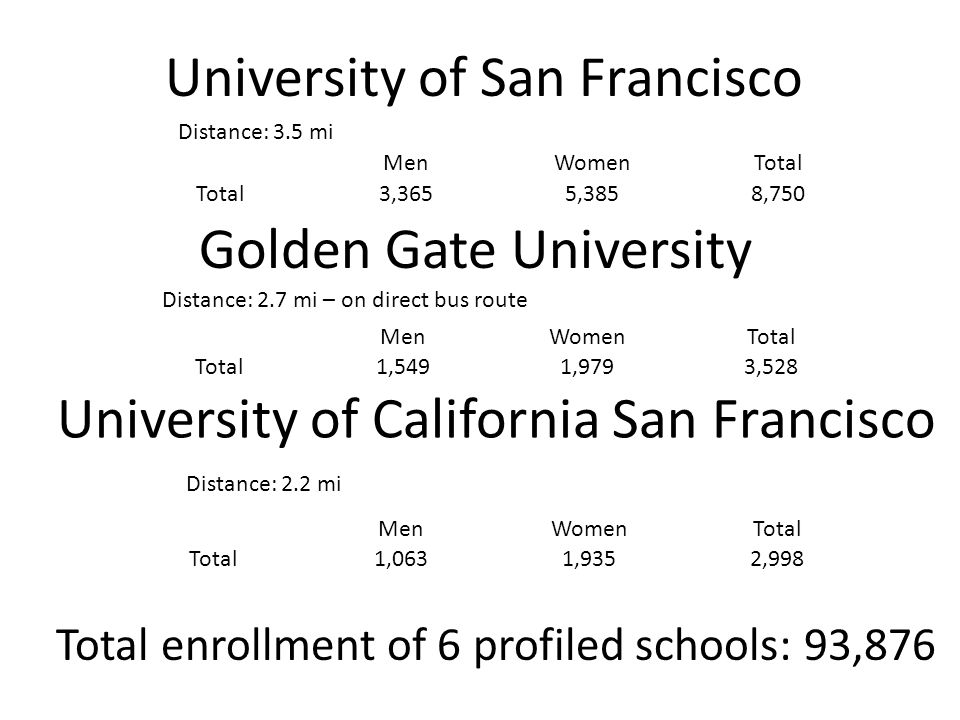University of California San Francisco Distance: 2.2 mi MenWomenTotal 1,0631,9352,998 MenWomenTotal 1,5491,9793,528 Golden Gate University Distance: 2.7 mi – on direct bus route University of San Francisco Distance: 3.5 mi MenWomenTotal 3,3655,3858,750 Total enrollment of 6 profiled schools: 93,876