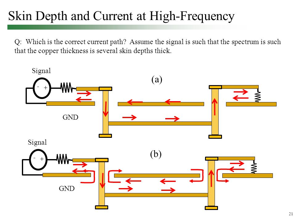 21 Skin Depth and Current at High-Frequency Q: Which is the correct current path.
