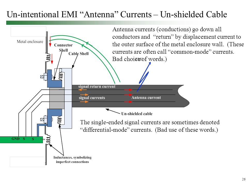 26 Un-intentional EMI Antenna Currents – Un-shielded Cable Antenna currents (conductions) go down all conductors and return by displacement current to the outer surface of the metal enclosure wall.