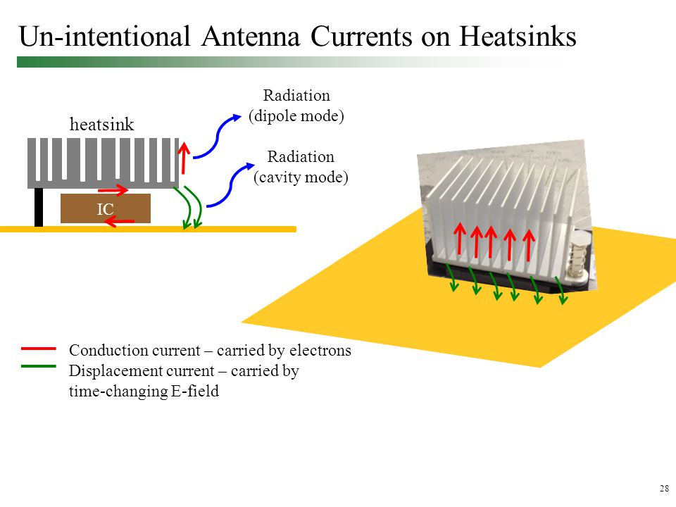 28 Un-intentional Antenna Currents on Heatsinks Conduction current – carried by electrons Displacement current – carried by time-changing E-field heatsink IC Radiation (cavity mode) Radiation (dipole mode)