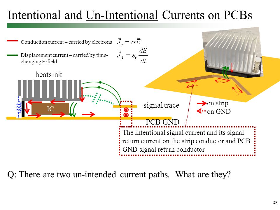 29 Intentional and Un-Intentional Currents on PCBs signal trace PCB GND heatsink IC Conduction current – carried by electrons Displacement current – carried by time- changing E-field on strip on GND The intentional signal current and its signal return current on the strip conductor and PCB GND signal return conductor Q: There are two un-intended current paths.