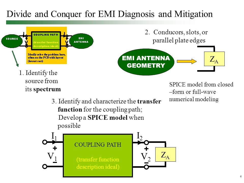 4 Divide and Conquer for EMI Diagnosis and Mitigation 3.
