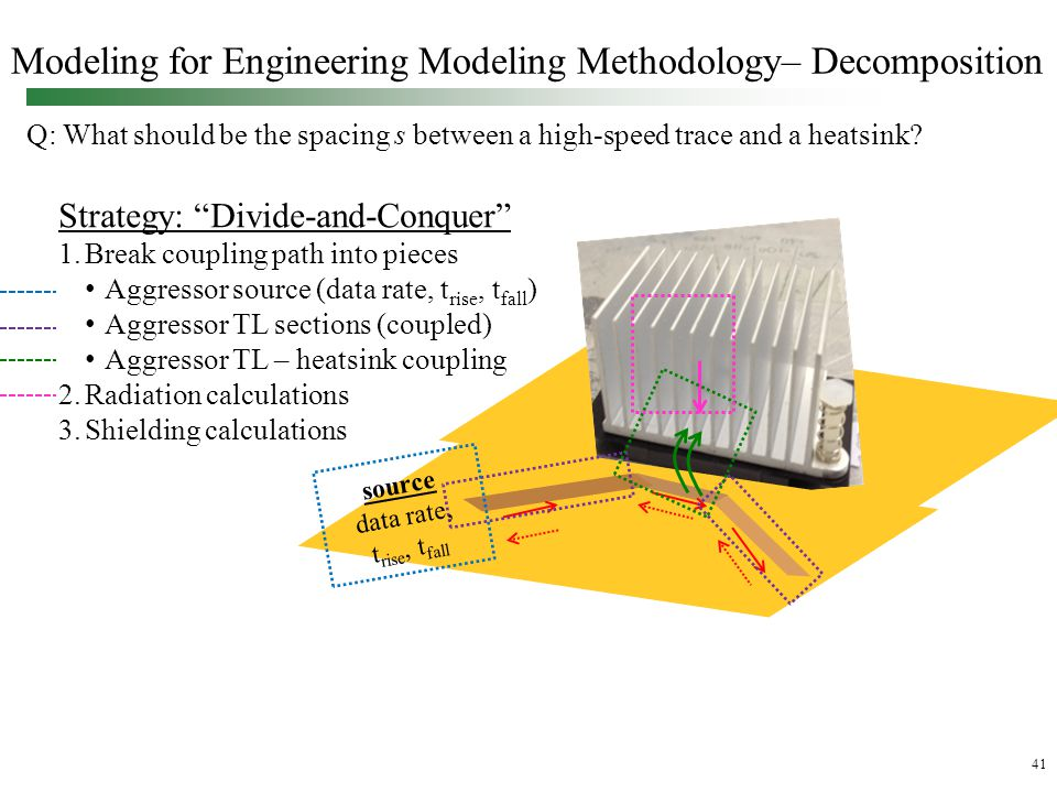 41 Modeling for Engineering Modeling Methodology– Decomposition Q: What should be the spacing s between a high-speed trace and a heatsink.