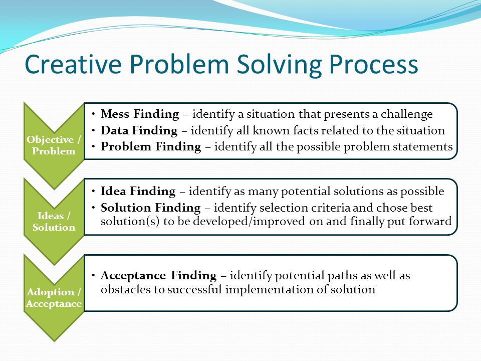 Creative Problem Solving Process Objective / Problem Mess Finding – identify a situation that presents a challenge Data Finding – identify all known facts related to the situation Problem Finding – identify all the possible problem statements Ideas / Solution Idea Finding – identify as many potential solutions as possible Solution Finding – identify selection criteria and chose best solution(s) to be developed/improved on and finally put forward Adoption / Acceptance Acceptance Finding – identify potential paths as well as obstacles to successful implementation of solution