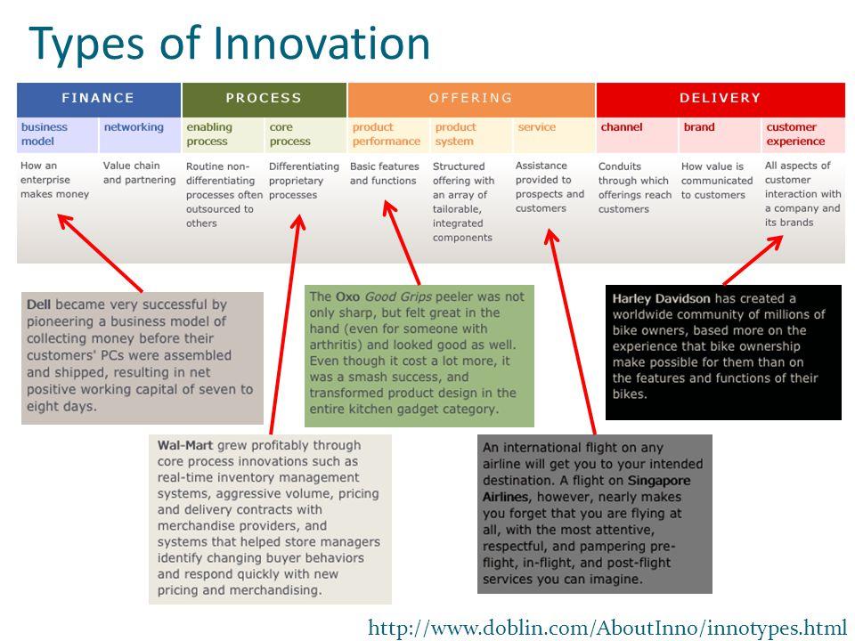 http://www.doblin.com/AboutInno/innotypes.html Types of Innovation