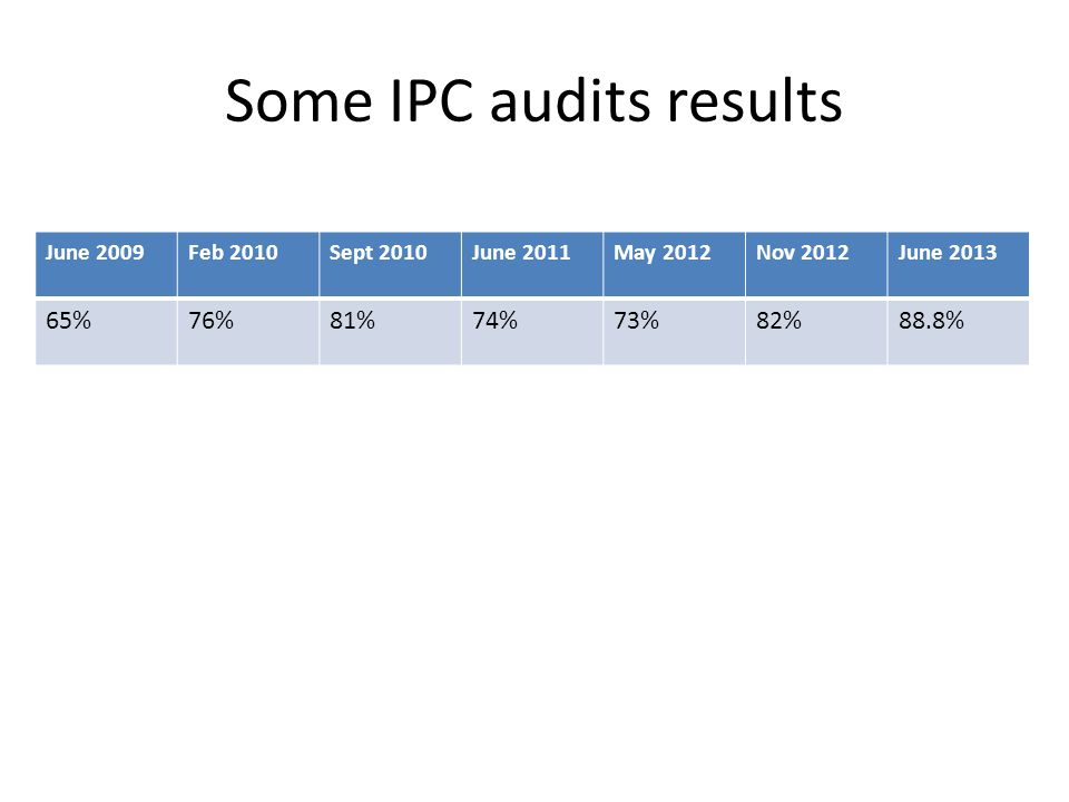 Some IPC audits results June 2009Feb 2010Sept 2010June 2011May 2012Nov 2012June 2013 65%76%81%74%73%82%88.8%