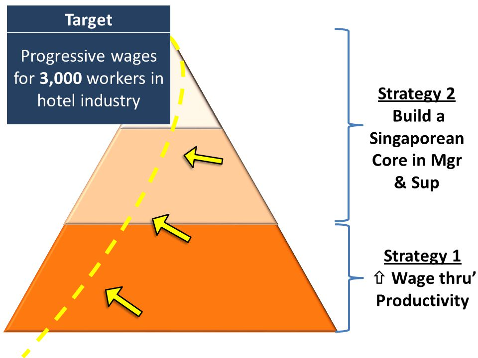FOREIGNLOCAL Progressive wages for 3,000 workers in hotel industry Target Strategy 1  Wage thru' Productivity Strategy 2 Build a Singaporean Core in Mgr & Sup