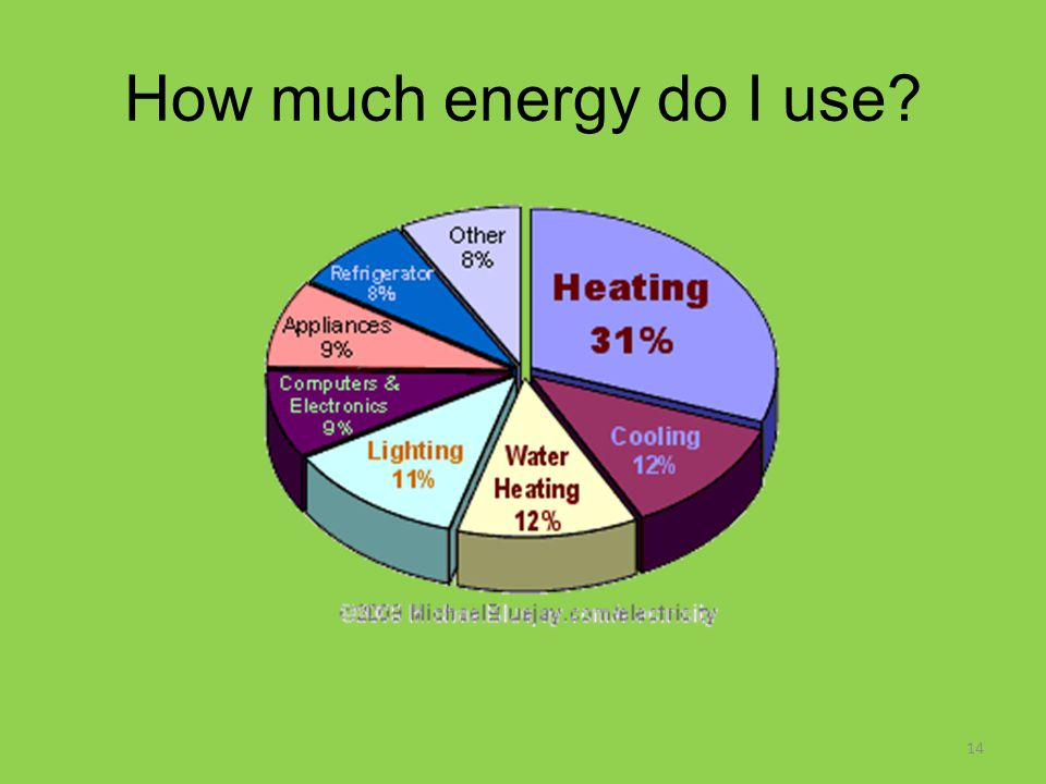 How much energy do I use? 14