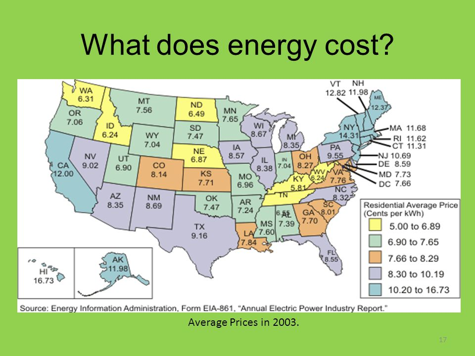 What does energy cost? 17 Average Prices in 2003.