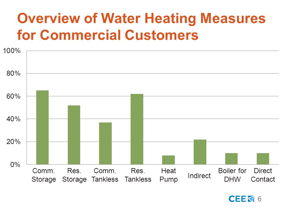 7 Overview of Storage Measures 65% of programs offered incentives for commercial-sized gas storage water heaters Median efficiency level is 90% TE Median rebate amount is $450 or $2 per MBtu/h 52% of programs offered incentives for residential-sized gas storage water heaters Median efficiency level is 0.67 EF Median rebate amount is $100